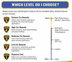 Ansi Cut Level Gloves Chart Ansi Glove Cut Level Chart Www Bedowntowndaytona Com