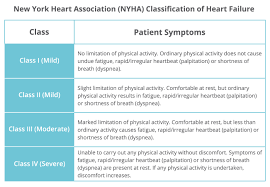 Nyha Classification Chart Nyha Stages Of Heart Failure Usdchfchart Com