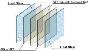 EVA film Products for Laminated Glass in China – Eva films for Laminated  Glass