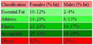 Body Fat Percentage Calculator For Men And Women Disabled World