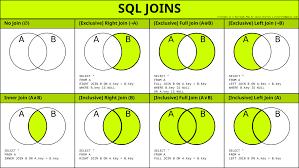 Types Of Sql Joins Venn Diagram Sql Joins In 2019 Sql Join Data Visualization Data Analytics