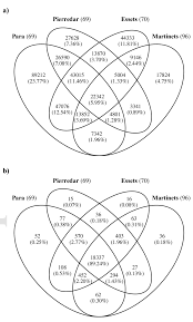 Use The Given Information To Fill In The Number Of Elements For Each Region In The Venn Diagram Venn Diagram Showing The Number Of Shared And Private