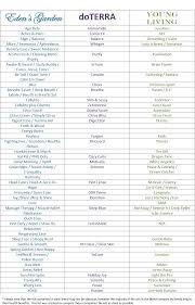 Edens Garden Comparison Chart Www Bedowntowndaytona Com