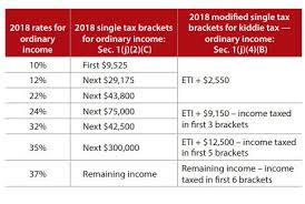 Tax Deduction Chart 2019 Understanding The New Kiddie Tax Journal Of Accountancy
