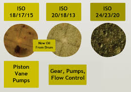 Iso Oil Cleanliness Chart Oil Purity Statewide Hydraulics