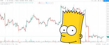 Bart Chart Pattern What Causes The Infamous Bitcoin Bart Pattern Beincrypto
