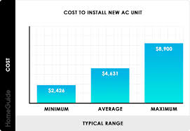 Ac Pro Temperature Chart 2019 Central Air Conditioner Costs New Ac Unit Cost To Install
