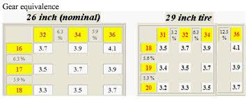 33 Surprising Single Speed Gearing Chart