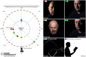 Portrait Lighting Chart A Guide To Must Know Portrait Lighting Patterns And Tips