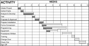 Gantt Chart Phd Proposal Gantt Chart For Phd Research Proposal Graduate School