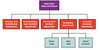 Organisation Chart Of Maintenance Department In Hotel Solved The Following Partial Organization Chart Pertains To