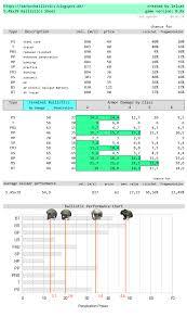 Eft Bullet Chart Armor Basics