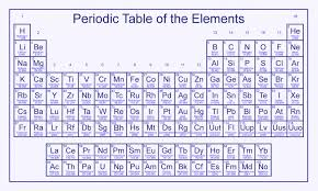 printable periodic table of elements with names charges