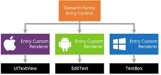What Is Xamarin Basics Of Xamarin Forms Custom Renderers Xamarin Help