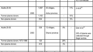 Csl Plasma Pay Chart 2017 Csl Plasma Pay Chart Facebook Lay Chart