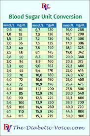 Hba1c Conversion To Blood Sugar Chart Blood Sugar Unit Conversion In 2019 Diabetes Information