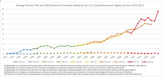 Thc Potency Chart Learn About Marijuana Factsheets Potency Of Cannabis