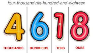 Image result for year 4 place value