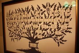 Family Tree Wall Chart Template Fancy Family Tree Family