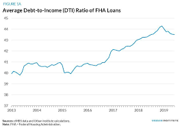 How Debt Burden Affects Fha Mortgage Repayment In Six
