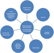 Использование ИКТ на уроках русского языка при изучении орфографии  Модель использования ИКТ на уроках русского языка при изучении орфографии в 6 классе