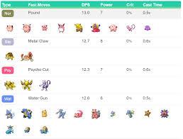 Pokemon Go Move List Poke Assistant