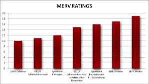 Maddocks Merv Ratings