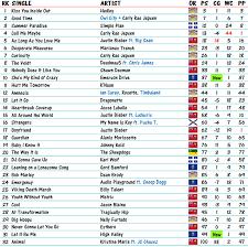 Billboard Hit Chart 2012 Canadian Billboard Hot 100 8 August 2012 Canadian Music Blog