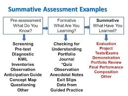 This Article Mentions A Few Of The Math Assessment Standards