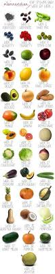 Pregnancy Fruit Size Chart Week By Week Size Chart Of Growing Baby Using Fruits And