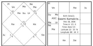 Swami Ramakrishna Birth Chart Swami Ramakrishna Kundli