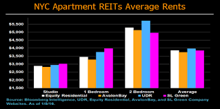 REITs See Shrinking Rent Premium To Private Owners In New York. New York  City Apartments ...