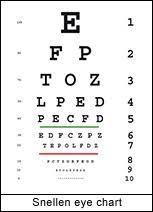 Online Eye Test Chart Online Eye Tests How They Work Vision Direct Ireland