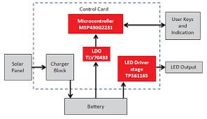 block diagram of solar lighting system smartdraw diagrams led solar lights circuit schematic solar street light swb 500spl led shinwootech co