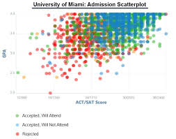 university of miami acceptance rate and admission statistics university of miami