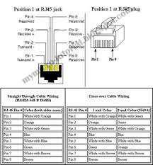 eia a wiring diagram tractor repair wiring diagram eia tia 568b straight through wiring furthermore rj45 port pin out besides cat 5 ether cable