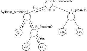 Speech Example Unique An Example Of Decision Tree Marginalization Showing How A New