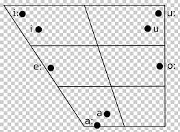 Arabic Phonetic Chart Vowel Diagram International Phonetic Alphabet Ipa Vowel