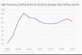 High Frequency Trading Share Of Us Equity Average Daily