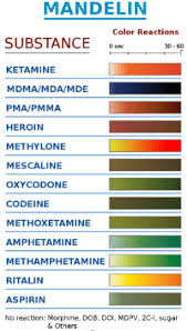 Mdma Color Chart The Most Reliable Mdma Test Kits Your Complete 2019 Buyers