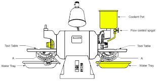 grinder tool parts. wtb: parts for baldor carbide tool grinder bench operator\u0027s manual
