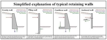 Small Picture Design Of Reinforced Concrete Walls Retaining DesignExample