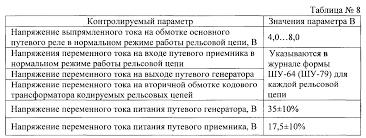 Кафедра Автоматика и телемеханика ТЕХНОЛОГИЯ ПРОВЕРКИ КОДОВЫХ  Проверка состояния изолирующих элементов рельсовых цепей перемычек стыковых и стрелочных соединителей производится на соответствие
