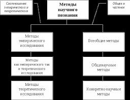 Методология научных исследований Реферат Методология научных исследований