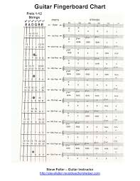 Guitar Fretboard Chart Free Guitar Worksheet The Most Complete Fingerboard Chart