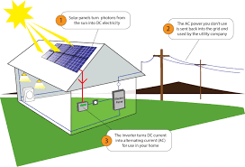 Power Flow In Grid Tied System Solar Solar Panels Solar