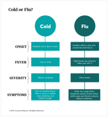 Cold Symptoms Vs Flu Symptoms Chart Cold And Flu Season Quickly Approaching Ocoee Pediatrics