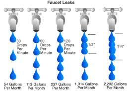 Water Flow Conversion Chart El Paso Water Utilities Public Service Board Conversion