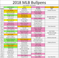 Fantasy Baseball Week 21 Closer Depth Chart