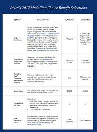 Laptoptravel Delta Air Lines 2017 Medallion Choice Benefits